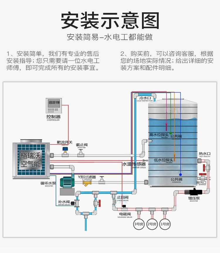 安装示意图 安装简易-水电工都能做 1.安装简单,我们有专业的售后安装指导;您只需要请一位水电工师傅,即可完成所有安装事宜。 2.购买前,可以咨询客服,根据您的场地实际情况;给出详细安装方案和配件明细