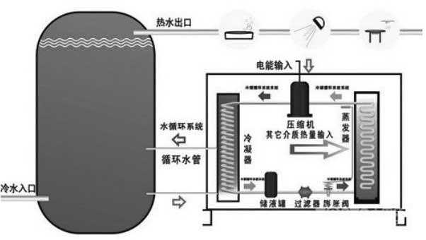 空气能热水器工作原理图