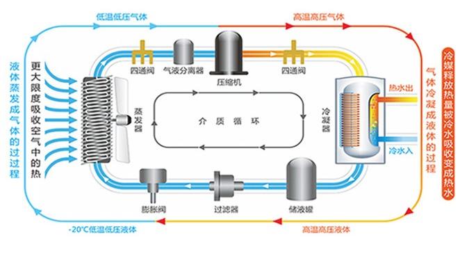 格尚空气源热水机组工作原理