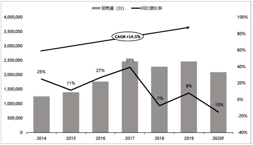 2014至2020年中国空气源热泵市场销量